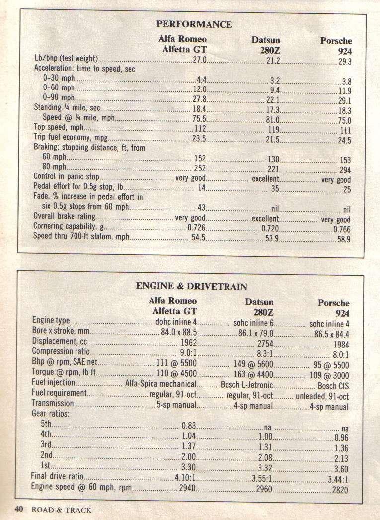 ROAD & TRACK Juillet 1976: comparatif ... Road__21