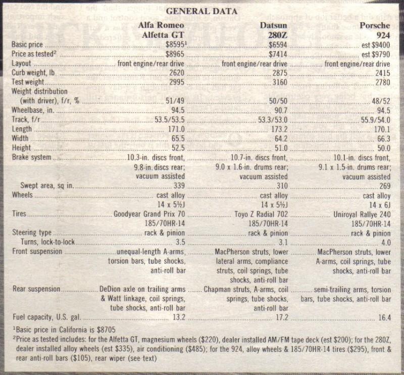 ROAD & TRACK Juillet 1976: comparatif ... Road__22