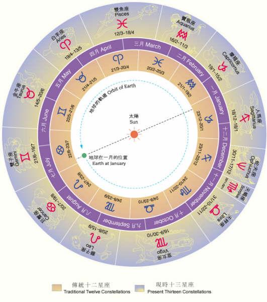 Le 13em signe astrologique Compar10