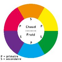 Tutoriel Peinture - Théorie des Couleurs et de leur Application 04-cer11
