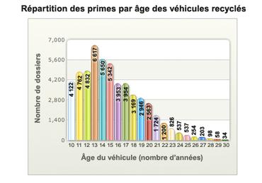 [Information] Citroën - Par ici les news... - Page 39 Primes10