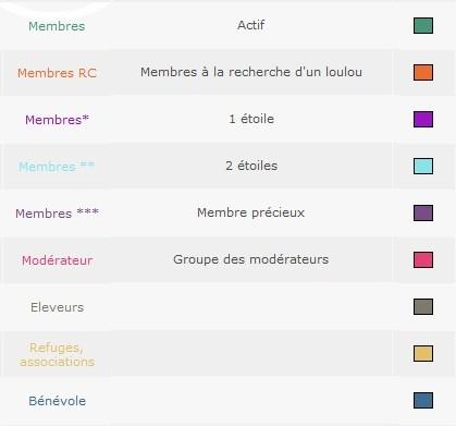 Les rangs et groupes des membres du forum Couleu10