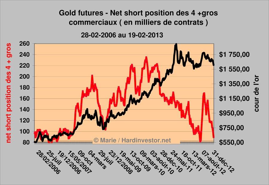 Cours de l'or/ fin de correction?  : réponse avec le dernier Cot gold  Gold_411
