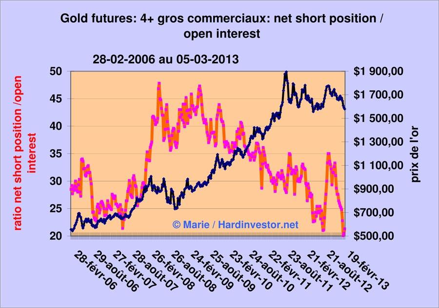 Marché or et argent /Comex / positions des bullions banks / infos en mensuel - Page 4 Gold_412