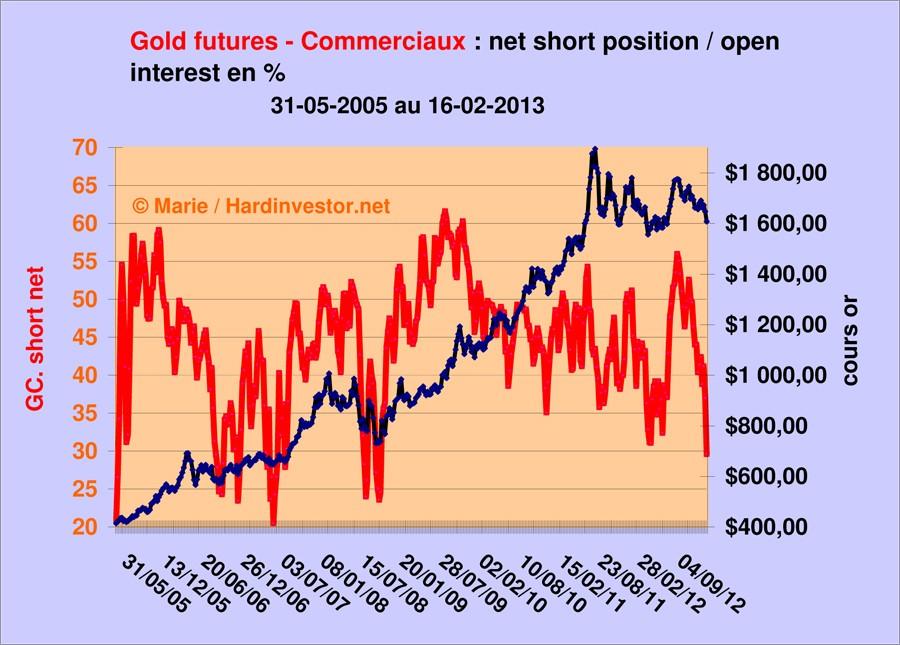 Cours de l'or/ fin de correction?  : réponse avec le dernier Cot gold  Gold_c10