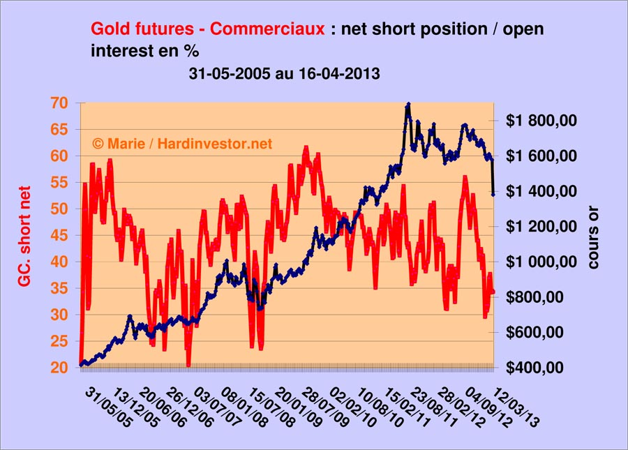 Cots Gold et Silver au 16 avril 2013  Gold_c11