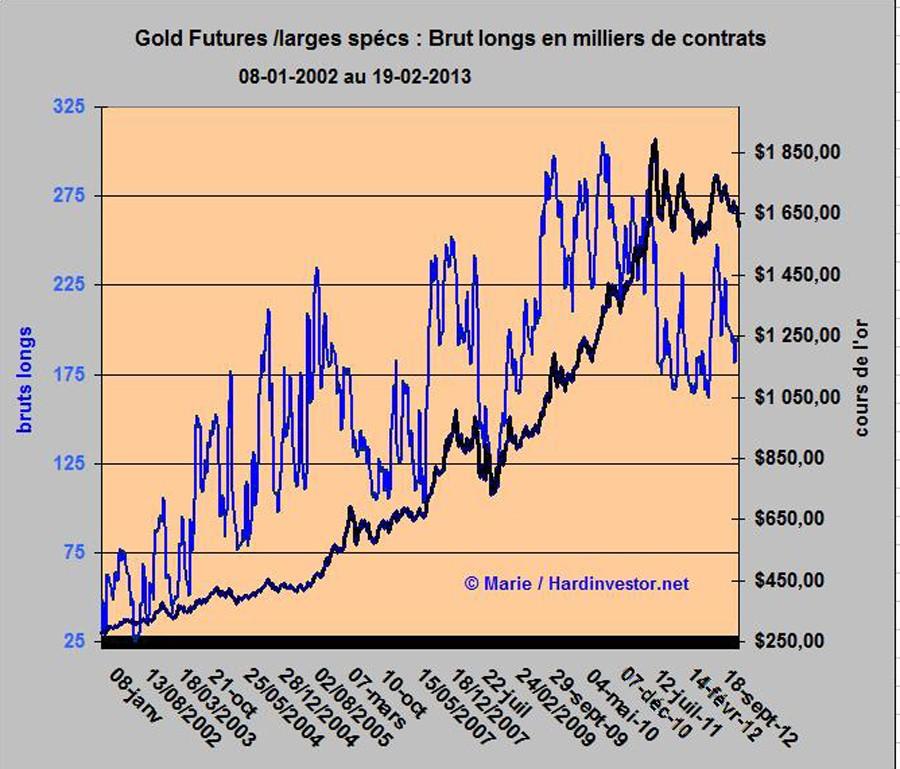 Cours de l'or/ fin de correction?  : réponse avec le dernier Cot gold  Gold_l11