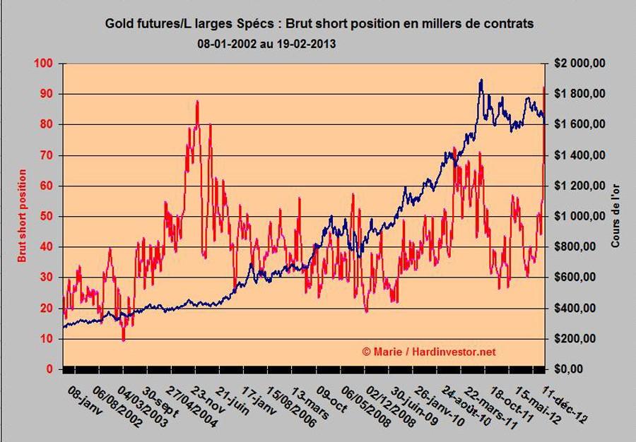 Cours de l'or/ fin de correction?  : réponse avec le dernier Cot gold  Gold_l12