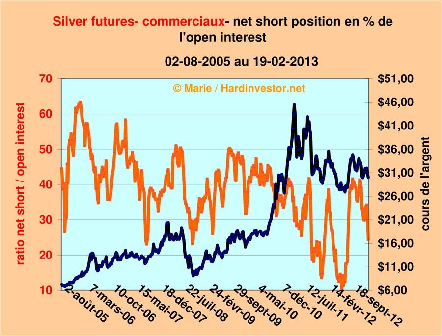 Où va le cours de l'argent  / réponse avec le dernier Cot Silver  Silver13