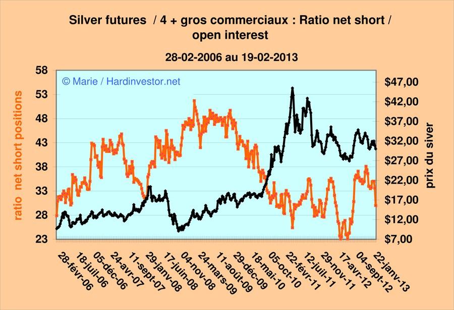 Où va le cours de l'argent  / réponse avec le dernier Cot Silver  Silver14