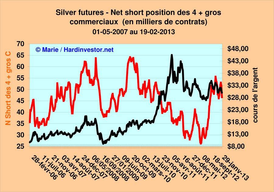 Où va le cours de l'argent  / réponse avec le dernier Cot Silver  Silver15