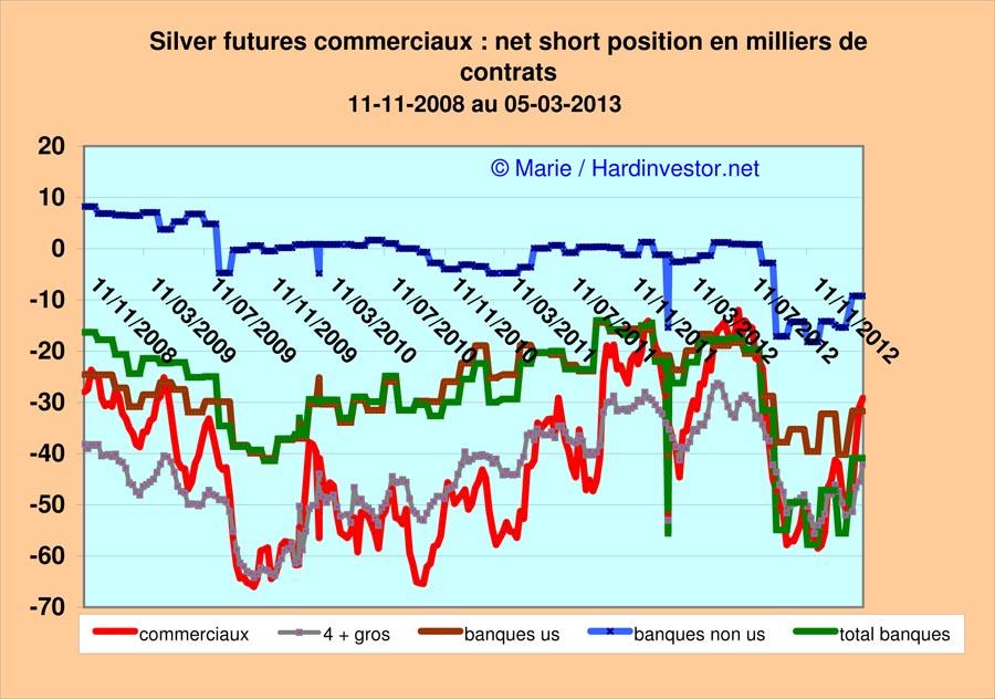 Marché or et argent /Comex / positions des bullions banks / infos en mensuel - Page 4 Silver16