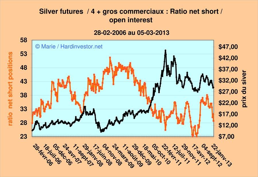 Marché or et argent /Comex / positions des bullions banks / infos en mensuel - Page 4 Silver17
