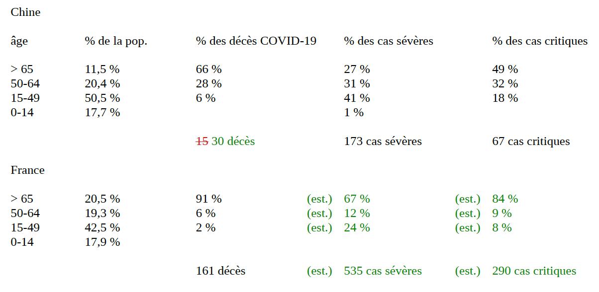 Épidémie/pandémie de Coronavirus/Covid 19 (2) - Page 31 30_dea10