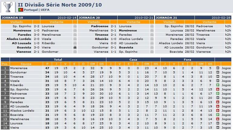 Merelinense 0-1 Moreirense 20jorn10