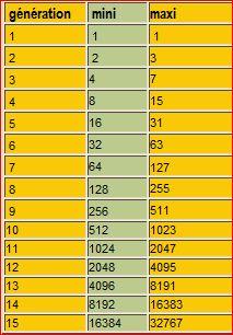 La numérotation Sosa-Stradonitz Tablea10