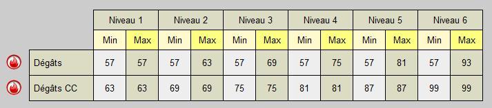 Pandawa Multi -> Pvp. Flamic10