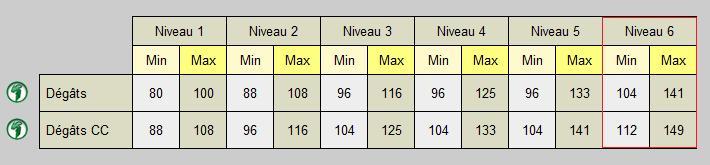 Pandawa Multi -> Pvp. Souffl10