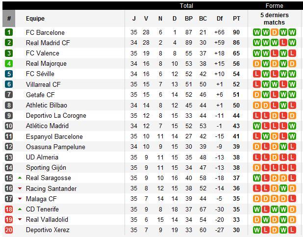 Les archives pronostics championnat espagnol de foot - Page 7 Espa_c10