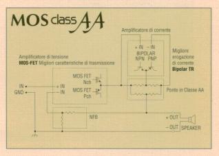 Technics MOS Class AA Schema10