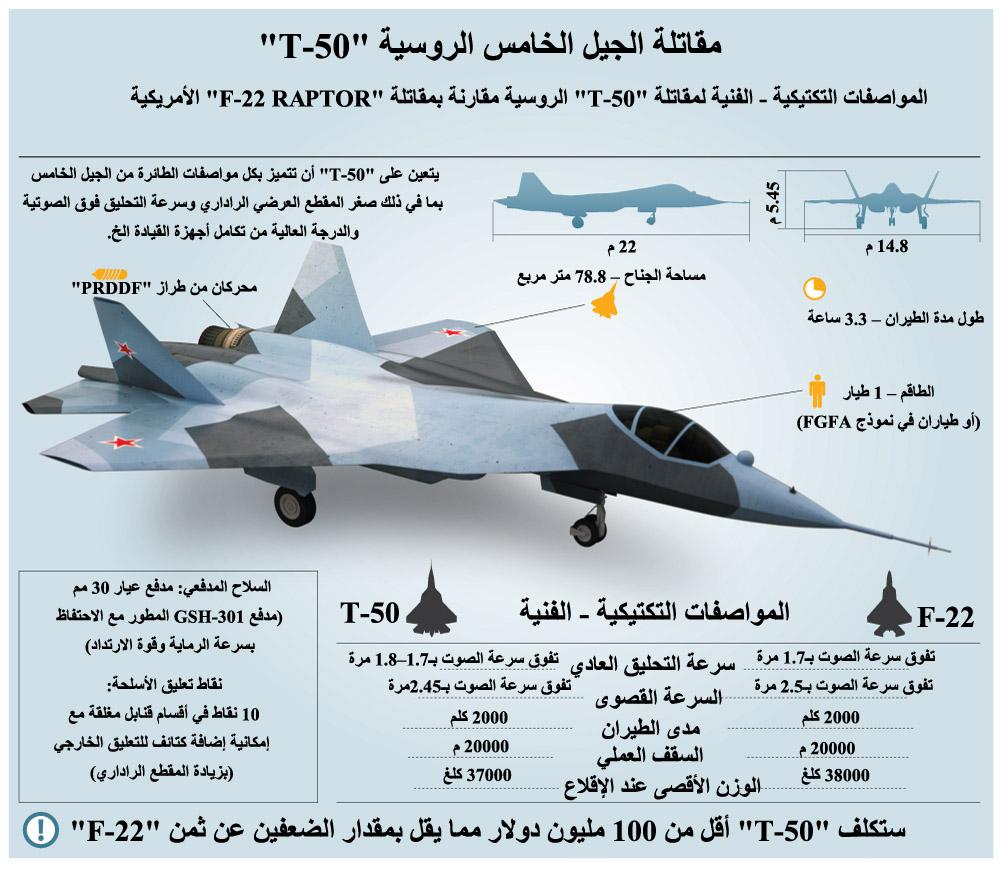 """أول ظهور لمقاتلة الجيل الخامس الروسية """"ت-50"""" Pak_fa10"""