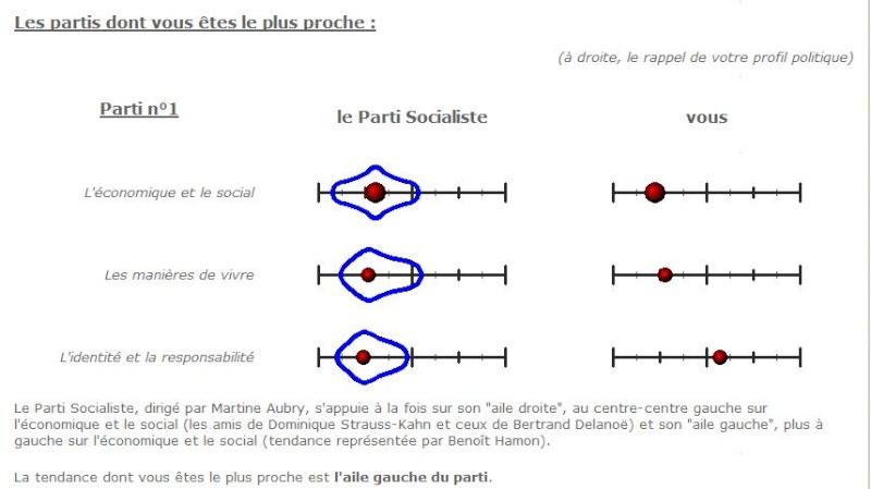 Tests politiques (France) Sans_t15