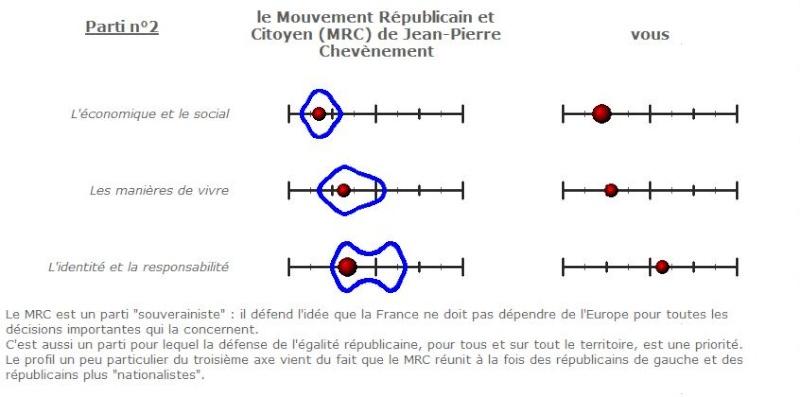 Tests politiques (France) Sans_t16