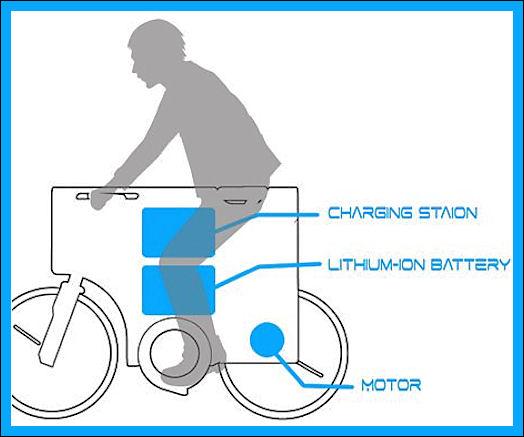 La bicicletta a carta di credito! 512