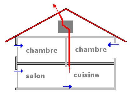 la climatisation, un air renouvelé Maison13