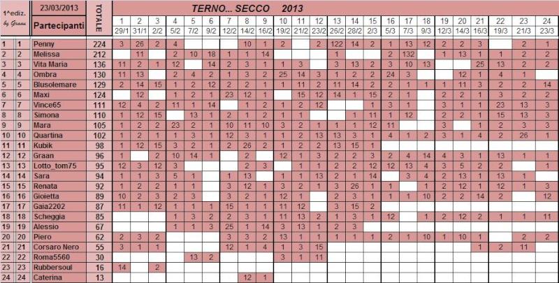 Classifica del TERNO... SECCO - Pagina 2 Class100