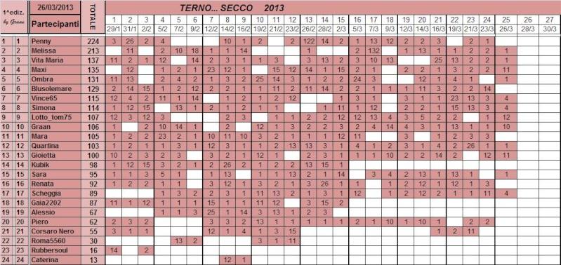 Classifica del TERNO... SECCO - Pagina 2 Class101
