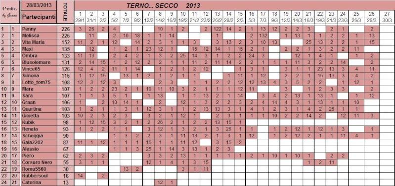 Classifica del TERNO... SECCO - Pagina 2 Class102