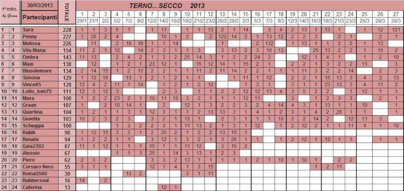 Classifica del TERNO... SECCO - Pagina 2 Class103
