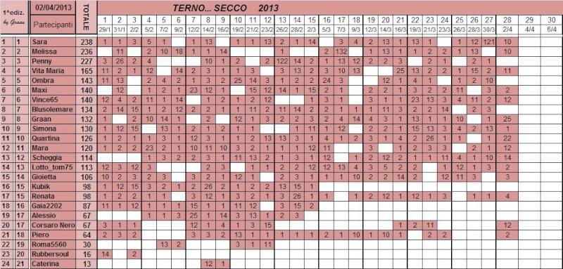 Classifica del TERNO... SECCO - Pagina 2 Class104