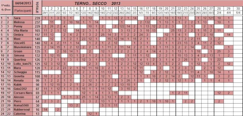 Classifica del TERNO... SECCO - Pagina 2 Class105