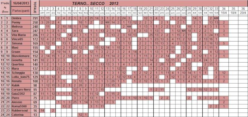 Classifica del TERNO... SECCO - Pagina 3 Class110