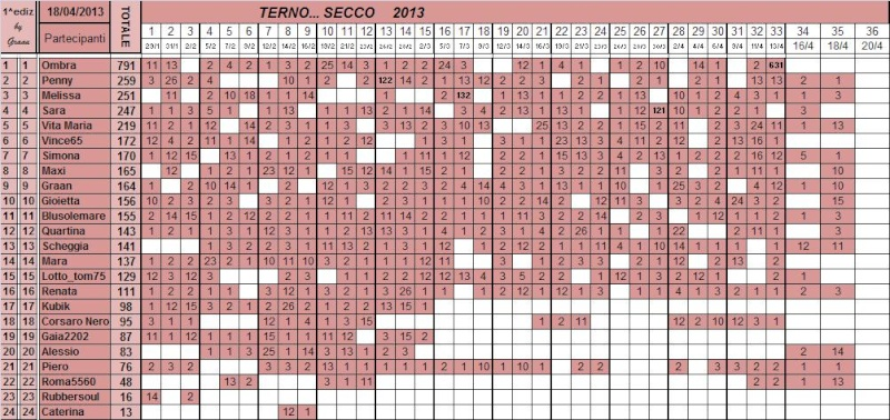 Classifica del TERNO... SECCO - Pagina 3 Class111
