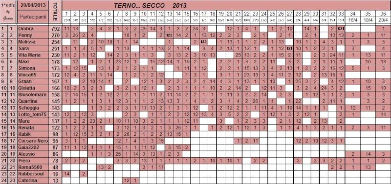 Classifica del TERNO... SECCO - Pagina 3 Class112