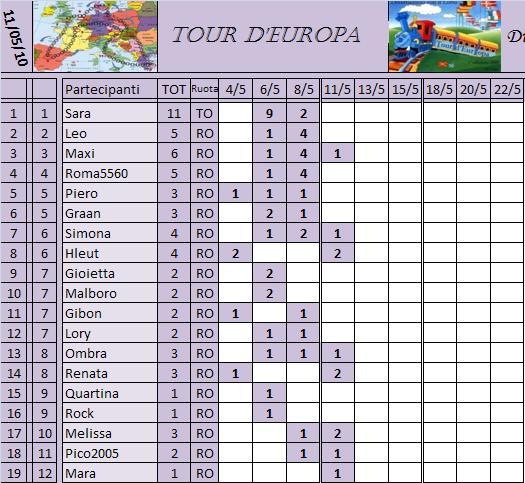 Classifica del Tour d'Europa Classi13