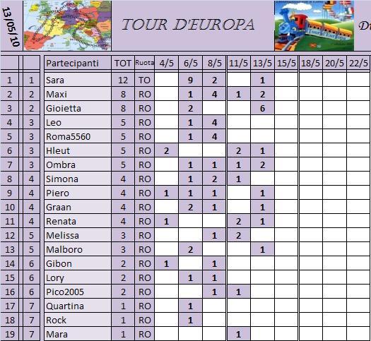 Classifica del Tour d'Europa Classi15
