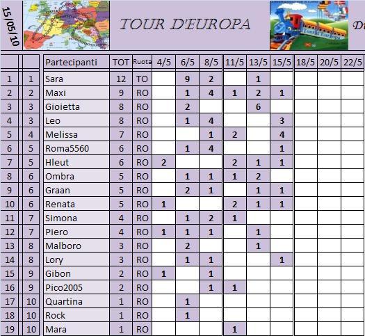 Classifica del Tour d'Europa Classi16