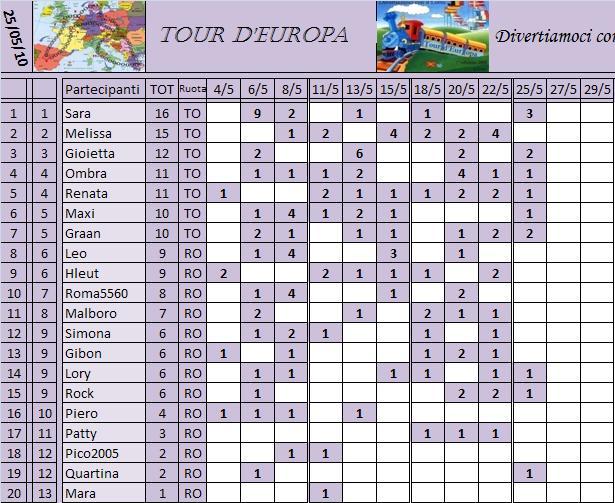 Classifica del Tour d'Europa Classi20