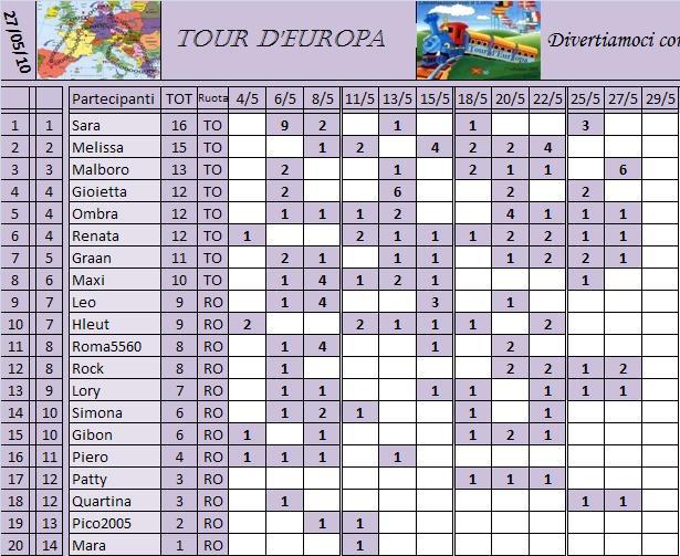 Classifica del Tour d'Europa Classi21