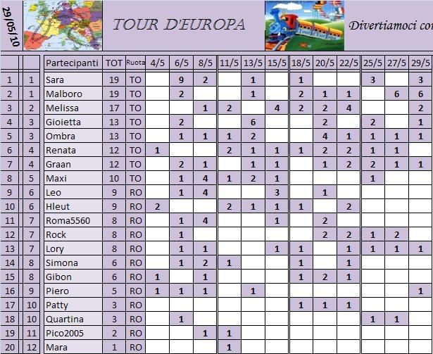 Classifica del Tour d'Europa Classi22