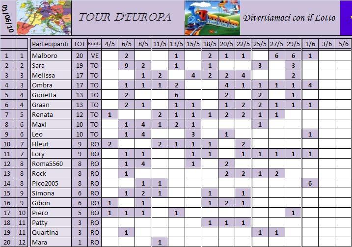 Classifica del Tour d'Europa Classi23