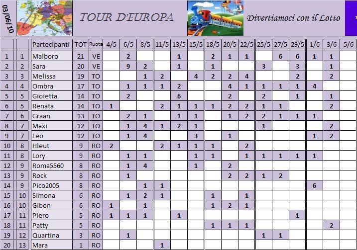 Classifica del Tour d'Europa Classi24