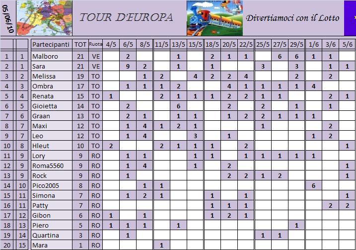 Classifica del Tour d'Europa Classi26
