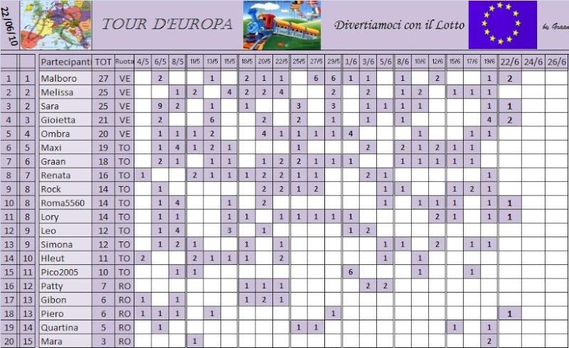 Classifica del Tour d'Europa Classi31
