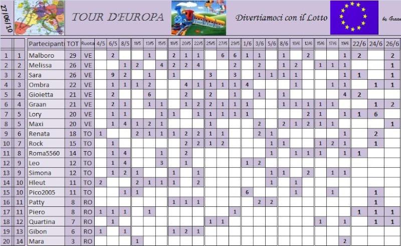 Classifica del Tour d'Europa Classi33