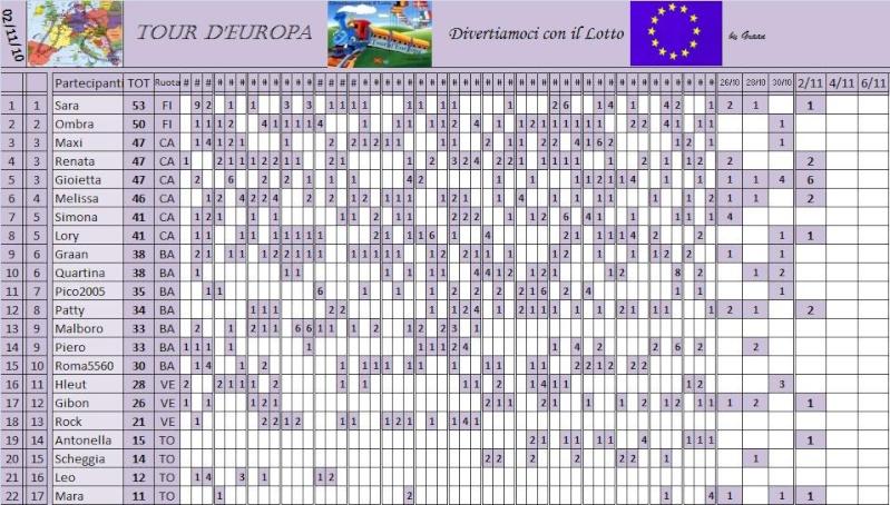 Classifica del Tour d'Europa - Pagina 3 Classi34